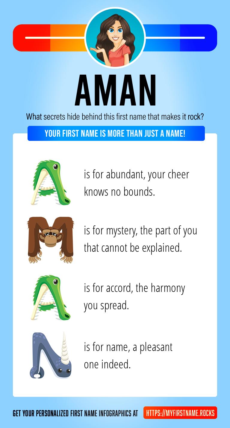 Aman Infographics