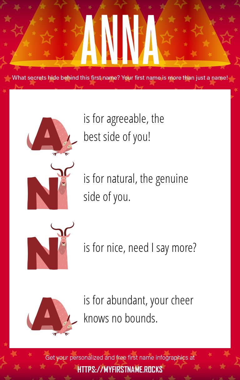 Anna Infographics