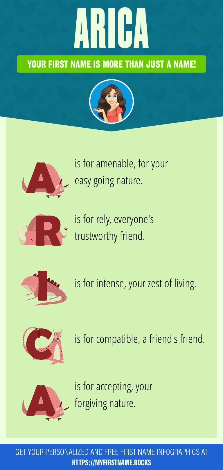 Arica Infographics