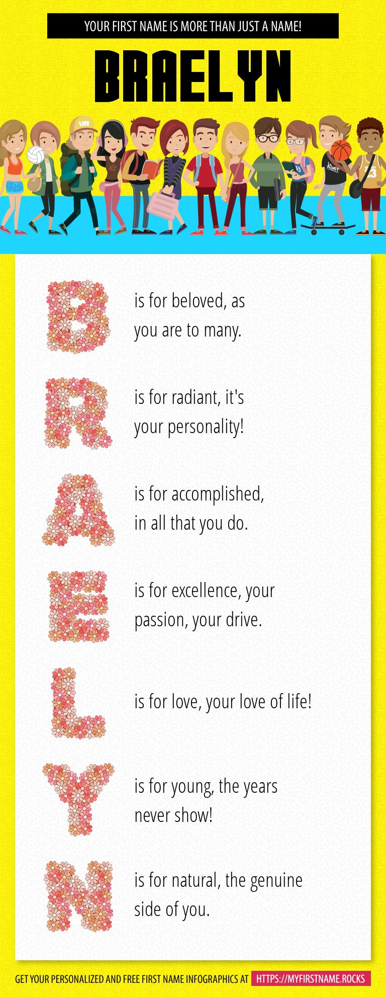 Braelyn Infographics
