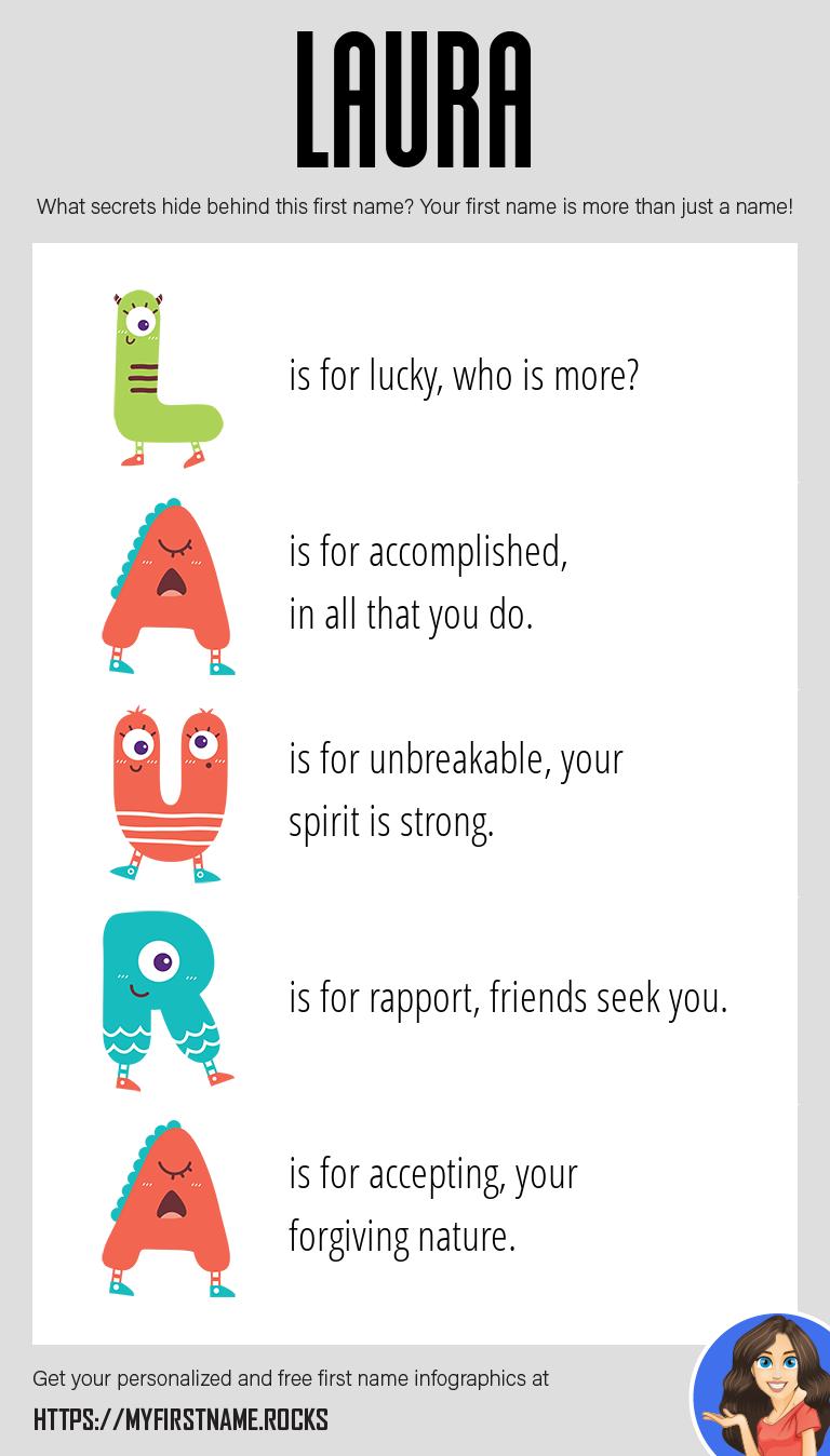 Laura Infographics