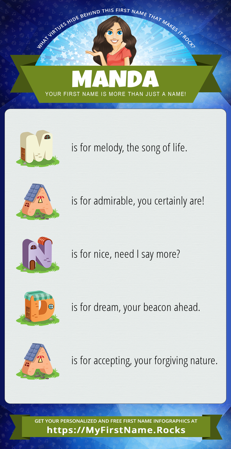 Manda Infographics